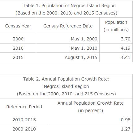 negros region population